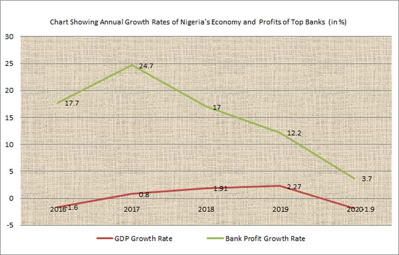 As economy bleeds, banks' profitability soars — Business — The Guardian Nigeria News – Nigeria and World News